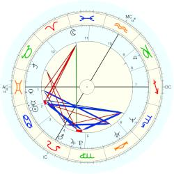 King of France Charles VIII - natal chart (Placidus)