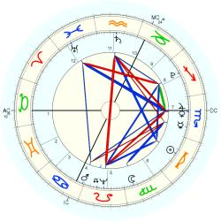 King of France Charles X - natal chart (Placidus)