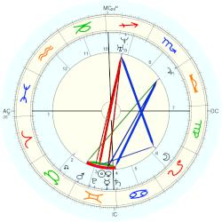 John Churchill - natal chart (Placidus)