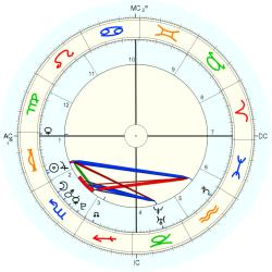 Jared Cohen - natal chart (Placidus)