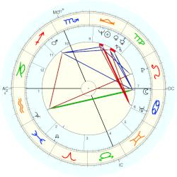 David Conn - natal chart (Placidus)