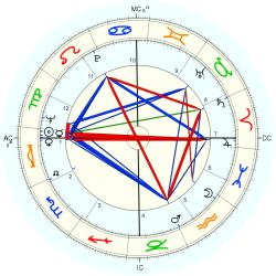 Phyliss Cottle - natal chart (Placidus)