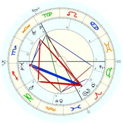 David Coulthard - natal chart (Placidus)