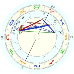 King of Sweden Charles XII - natal chart (Placidus)