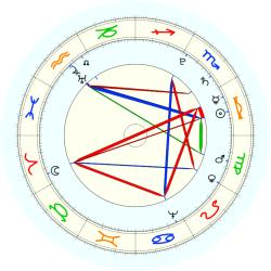King Sweden/Norw Charles XIII - natal chart (noon, no houses)