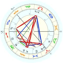 King of Sweden Gustave - natal chart (Placidus)