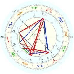 King of Sweden Gustavus Adolphus - natal chart (Placidus)