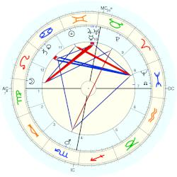 King of Sweden Gustaf V - natal chart (Placidus)