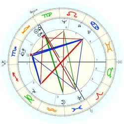 Helen Priestly - natal chart (Placidus)