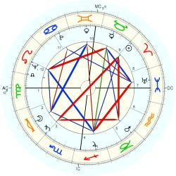 James Steel Scott - natal chart (Placidus)