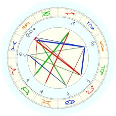 Karl Denke : frequently quoted date of birth - natal chart (Placidus)