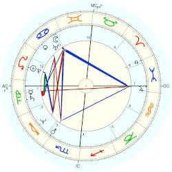 Chicca Rostagno - natal chart (Placidus)