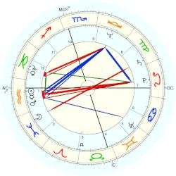 Norris Church Mailer - natal chart (Placidus)