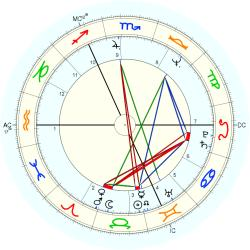 Christopher Chope - natal chart (Placidus)