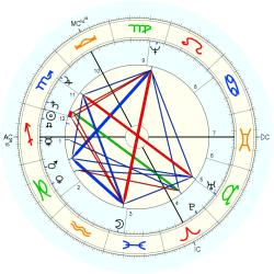Queen of Spain Elizabeth - natal chart (Placidus)