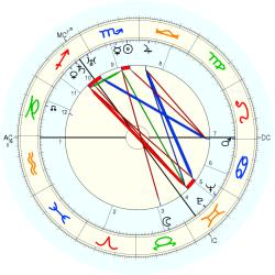 Lord James Clyde - natal chart (Placidus)