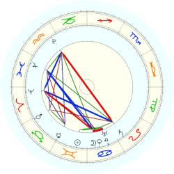 Pope Leo XI - natal chart (noon, no houses)