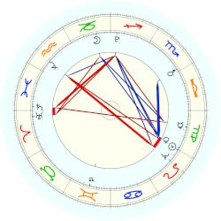 Pope Leo XII - natal chart (noon, no houses)