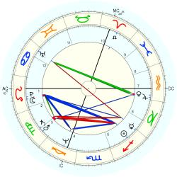 Harry Michael Cohen - natal chart (Placidus)
