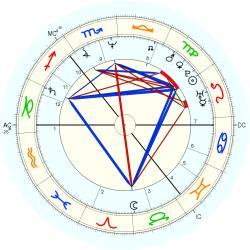 free birth chart 0800 horoscopecom autos weblog