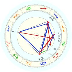 Pope Paul IV - natal chart (noon, no houses)