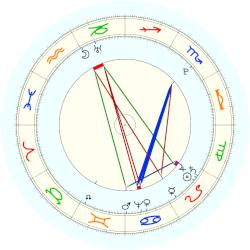Pope Pius VII - natal chart (noon, no houses)