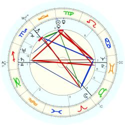 Frederick Coutts - natal chart (Placidus)