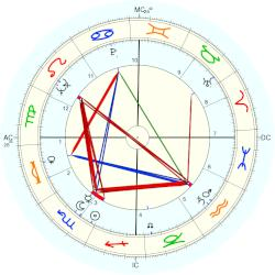 Charles the Bold of France - natal chart (Placidus)