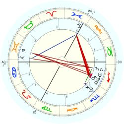 Marcelle Auclair - natal chart (Placidus)