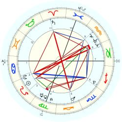 Hunter William Douglas - natal chart (Placidus)