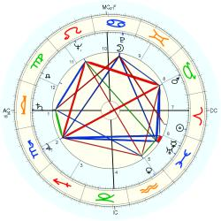 Kenneth Franklin - natal chart (Placidus)