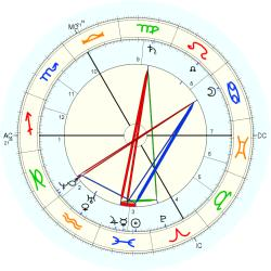 Charles Friedel - natal chart (Placidus)