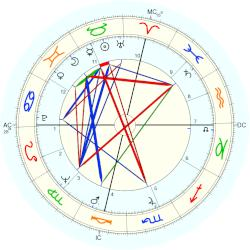 Don Friedman - natal chart (Placidus)