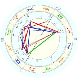Harry Hay - natal chart (Placidus)