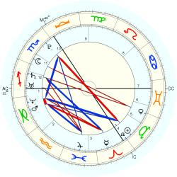 Accident: Chernobyl Explosion - natal chart (Placidus)