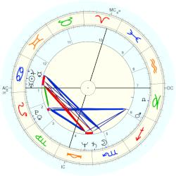Maryann Crush - natal chart (Placidus)