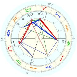 Andrew Jr. Card - natal chart (Placidus)