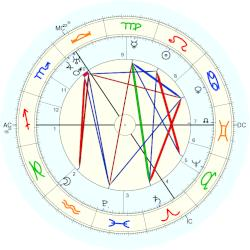 Edward Kelley - natal chart (Placidus)