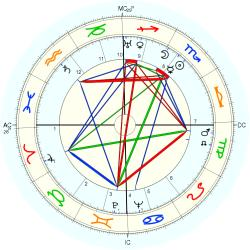 William Kininmonth - natal chart (Placidus)