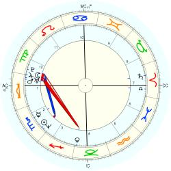 Chris Haney - natal chart (Placidus)