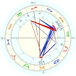 Gwyneth Paltrow - natal chart (Placidus)