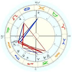 Queen Consort (1658) Mary - natal chart (Placidus)
