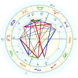 James Campbell Fraser - natal chart (Placidus)