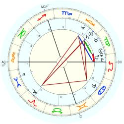 Accident: Fatality 38038 - natal chart (Placidus)