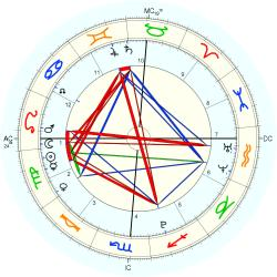 Nature: Volcano Japan - natal chart (Placidus)