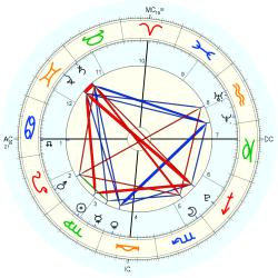 Nature: Volcano Mexico City - natal chart (Placidus)