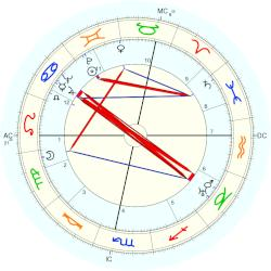 Maurice Cloche - natal chart (Placidus)