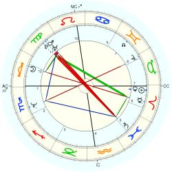 Alexandre jardin horoscope for birth date 14 april 1965 for Alexandre jardin wikipedia