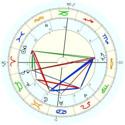 Adult Victim - natal chart (Placidus)
