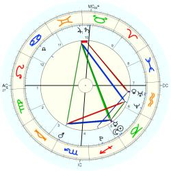 China Accident: Fire - natal chart (Placidus)